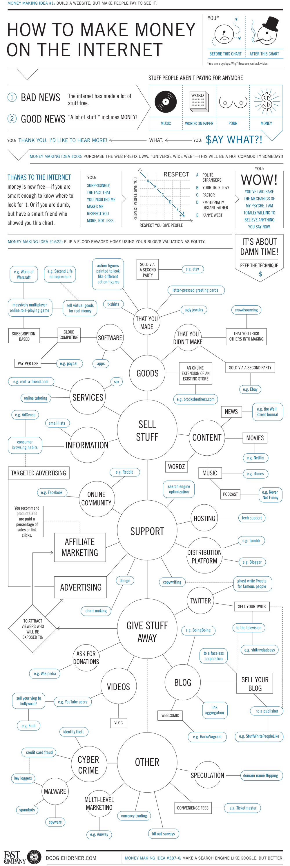 how to make money on the internet - Making Flow Charts Online
