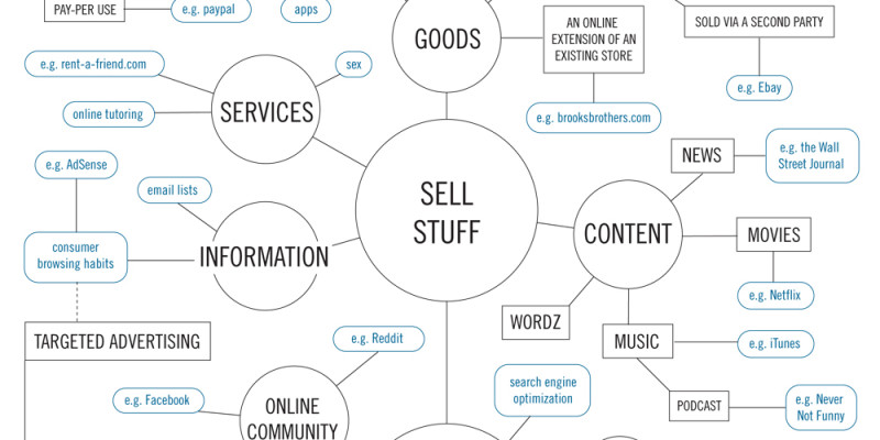 How to Make Money on the Internet [Flowchart]